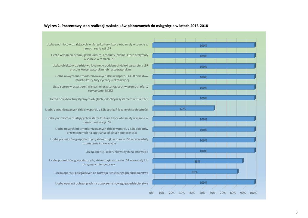 Informacja - Wyniki wdrażania LSR4.png