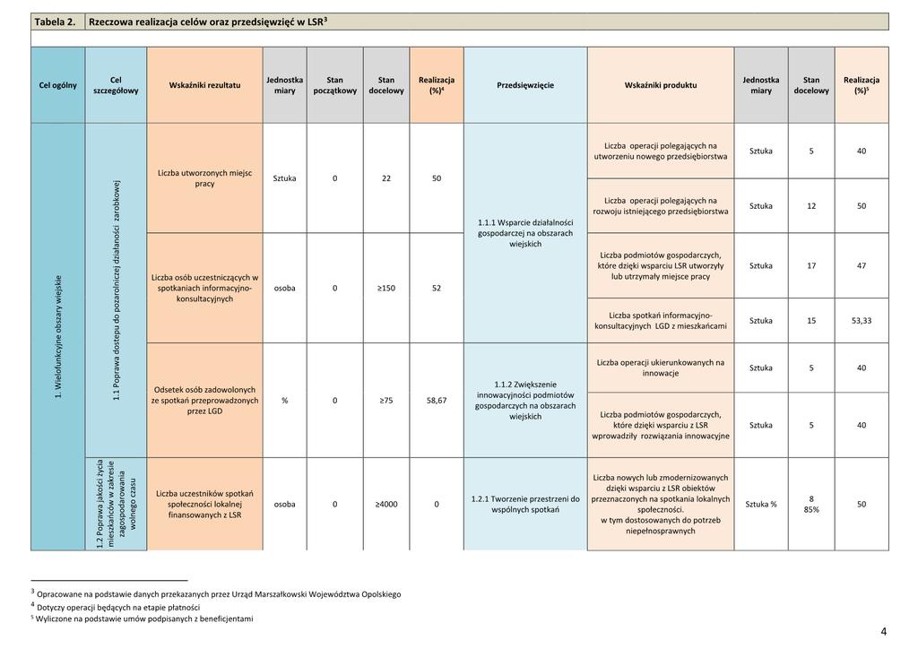 Informacja - Wyniki wdrażania LSR5.png