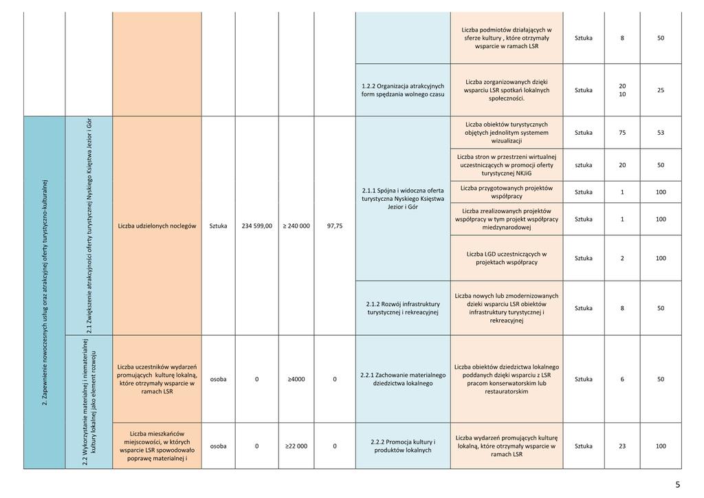 Informacja - Wyniki wdrażania LSR6.png